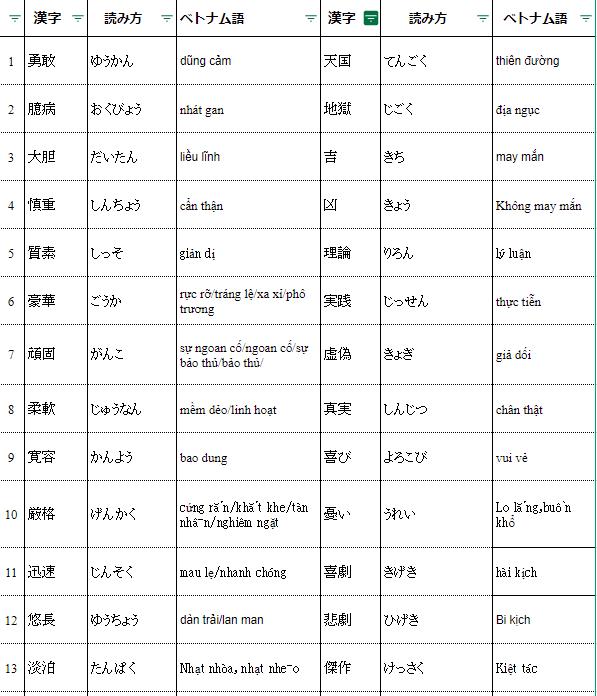 Tự học N1_ Chữ Hán_Cuốn Soumatome