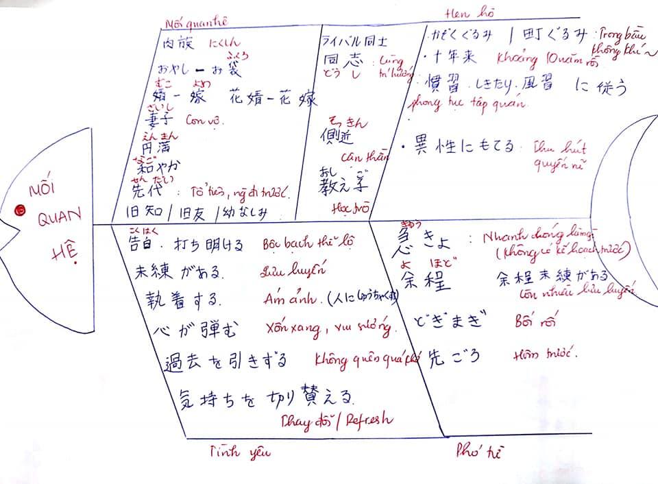 Tự ôn N1_Từ vựng_Bài 11